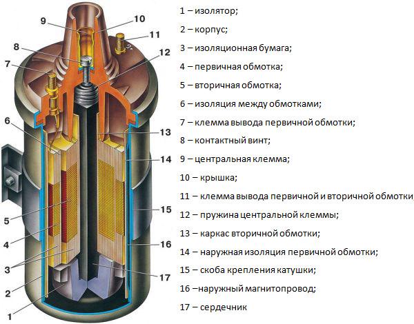 hogyan lehet bekapcsolni a gyújtótekercset